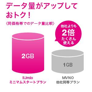 ついに2GBの高速データ量で1000円前後の料金に!IIJとhi-hoが格安SIMカードに新料金プランを出してきた