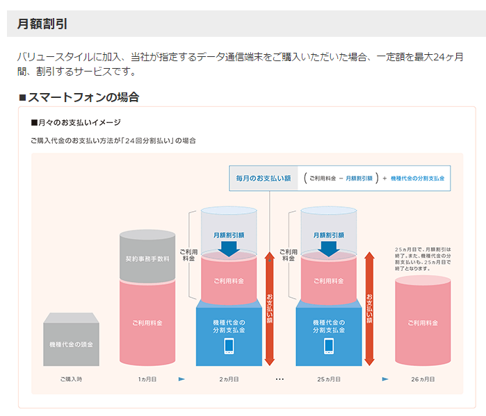 Y!mobileの月額割引金額をまとめてみた。11月契約分からNexus5がMNP一括、月950円で使えるように!?