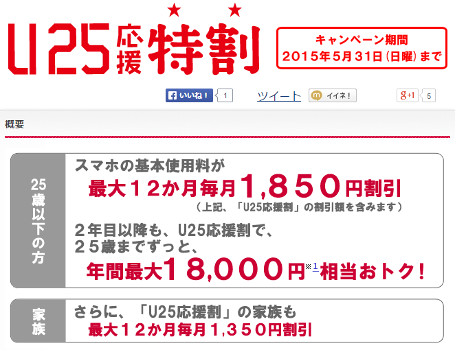 docomoが2015年学割相当、「U25応援特割」を発表 25歳以下なら1850円/月の割引に
