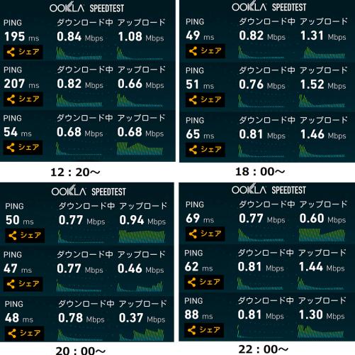 UQmobileの無制限プランレビュー 速度は余裕で500kbpsを超え、更にバースト転送機能もどきの挙動も