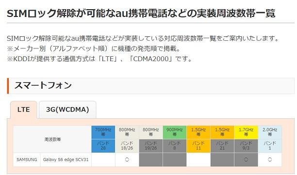 5月以降のSIMロック解除対応内容 docomo/au/SoftBank