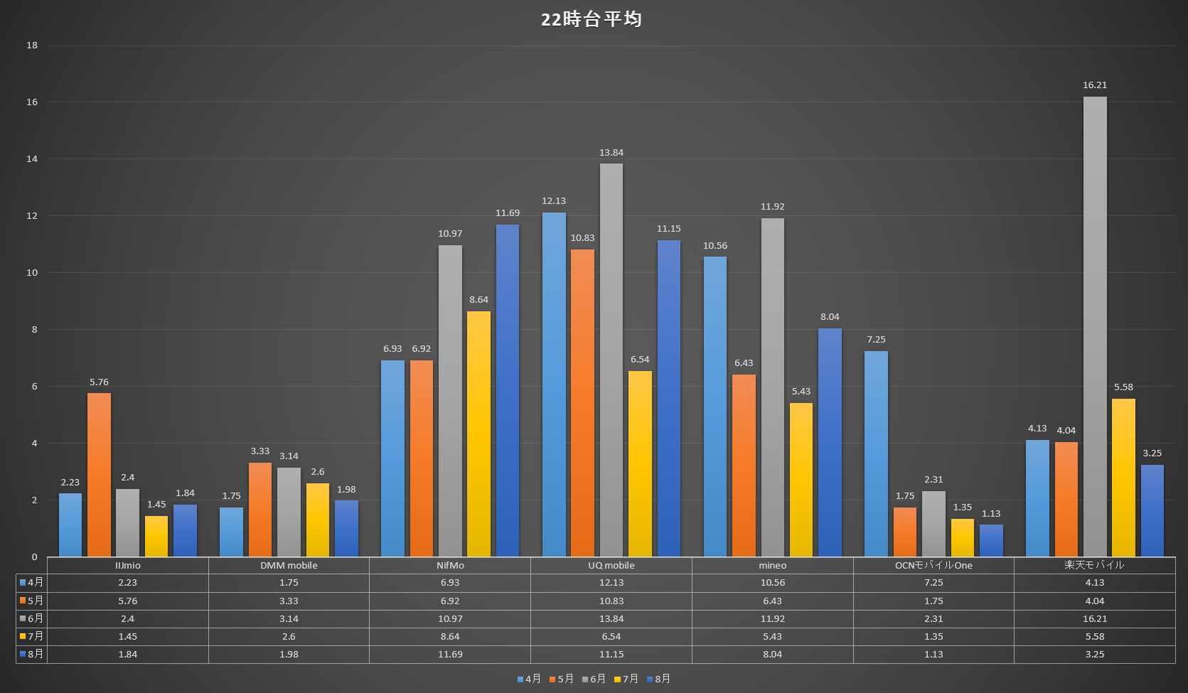 22時台 5ヶ月間 7社の速度比較