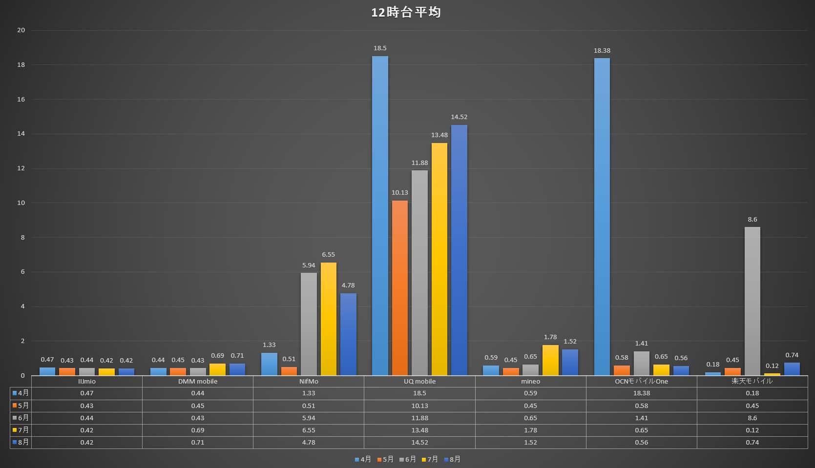 12時台 5ヶ月間 7社の速度比較