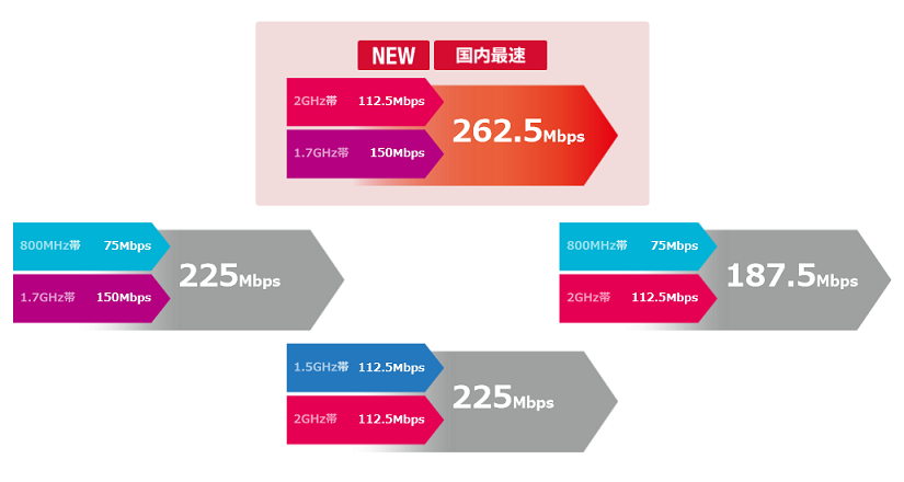 iPhone 6sのネットワークはdocomoにおいて262.5Mbpsの超高速通信に対応