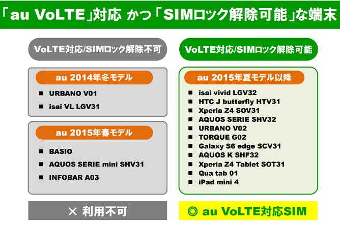 mineoのauVoLTE対応SIMの仕様とSIMロック解除可能なVoLTEスマホについて
