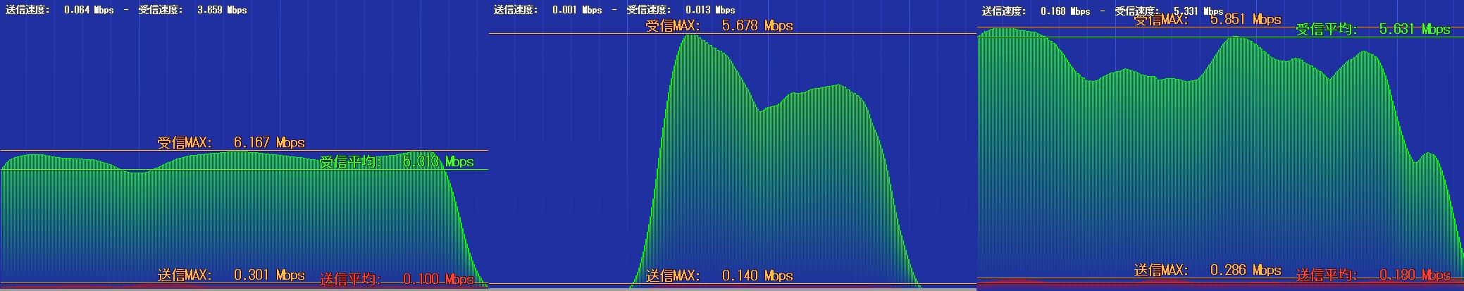 MVNO格安SIMの速度比較 7月編 UQ mobileにまた「普通」ではなくなってきた兆候が