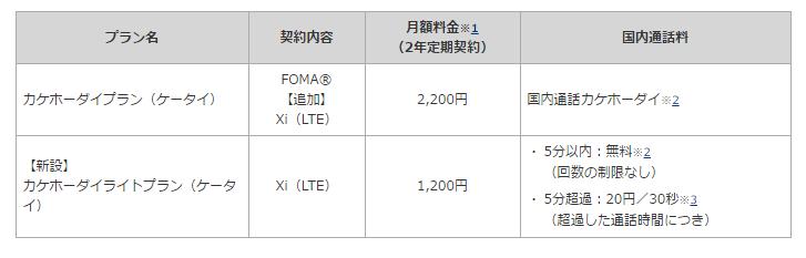 ドコモガラケー新プラン「カケホーダイライト(ケータイ)」と「ケータイパック」が新設 1,800円/月からカケホケータイが使える値下げプラン