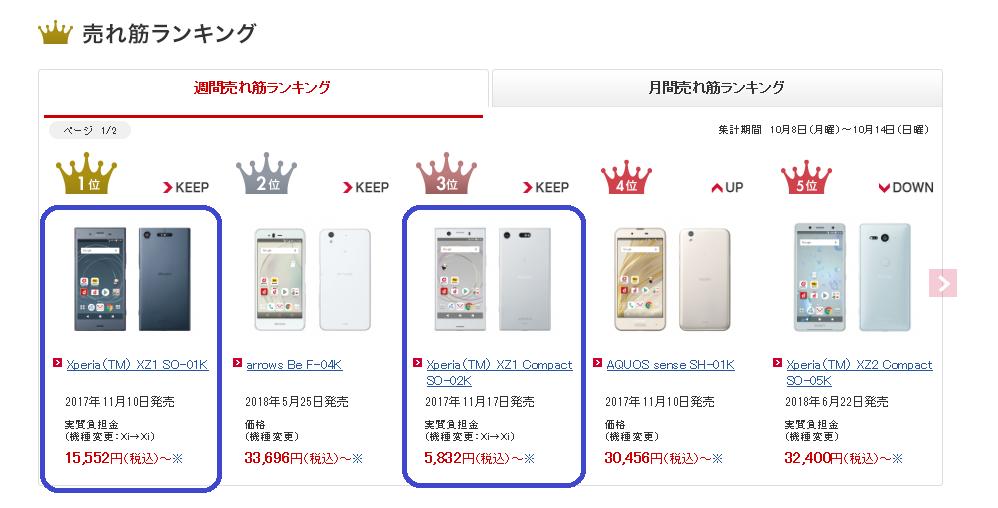 ドコモの安いスマホは実質648円の値段で機種変更できるXperia 0円契約もキャンペーンなどで実現可能