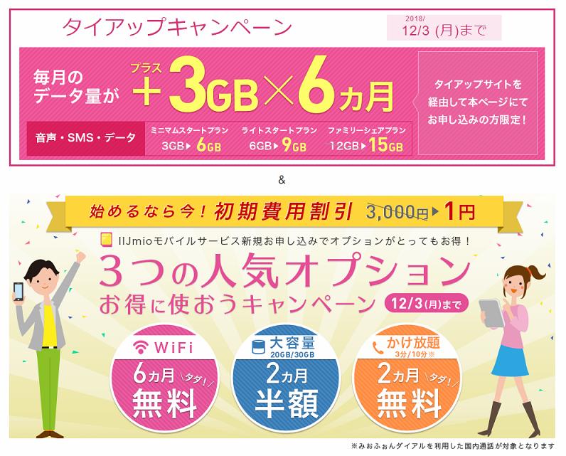 IIJmioキャンペーン、3GB×6ヶ月増量・初期費用1円・各種オプション無料または半額に