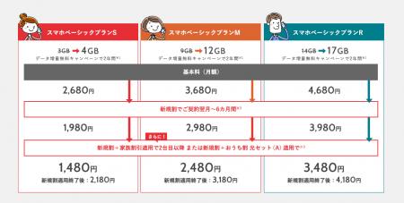 Y!mobileのMNP引き止め施策は1,000円引き×12ヶ月の通信料割引の提案